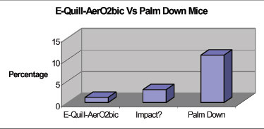 Diagram E-Quill-AerO2bic Vs Palm Down Mice - E-Quill 1, Palm Down 10